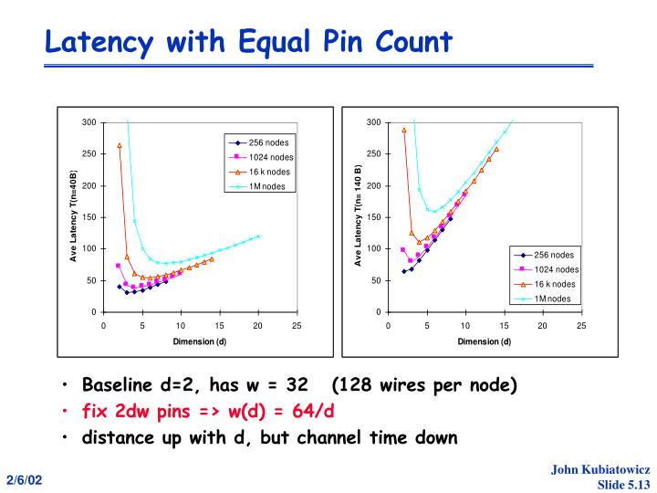 Latency with Equal Pin Count