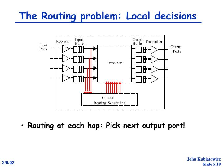 The Routing problem: Local decisions
