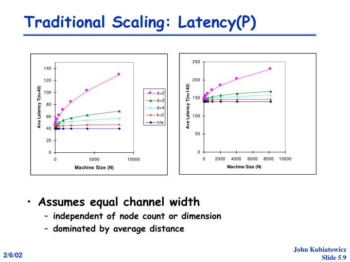 Traditional Scaling: Latency(P)