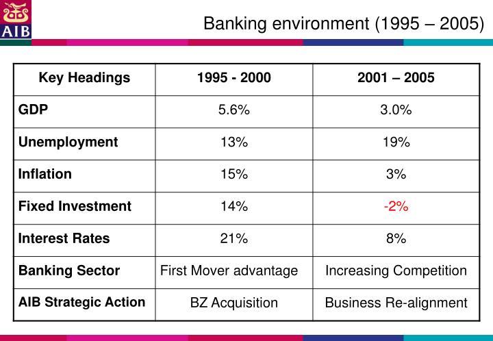 Banking environment (1995 – 2005)