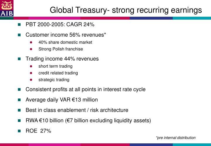 Global Treasury- strong recurring earnings