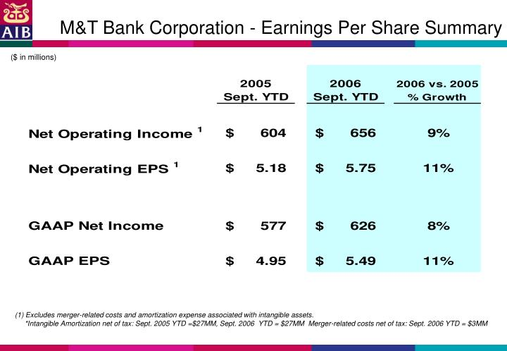M&T Bank Corporation - Earnings Per Share Summary