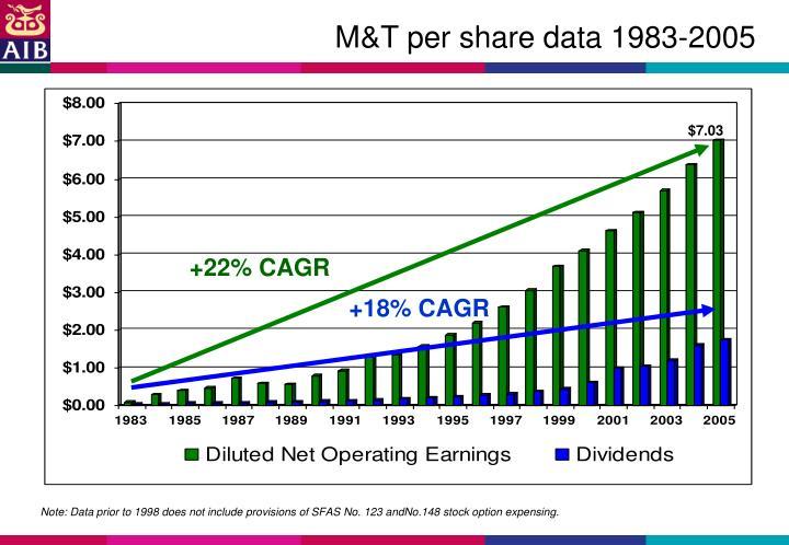 M&T per share data 1983-2005