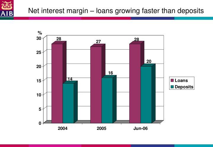 Net interest margin – loans growing faster than deposits