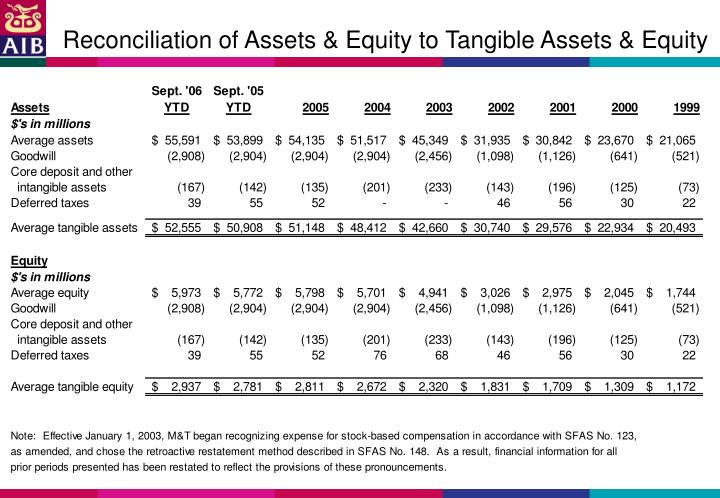 Reconciliation of Assets & Equity to Tangible Assets & Equity
