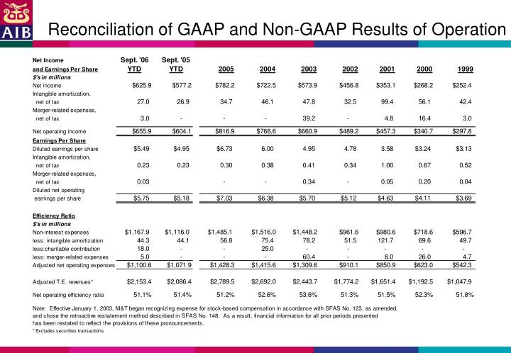 Reconciliation of GAAP and Non-GAAP Results of Operation