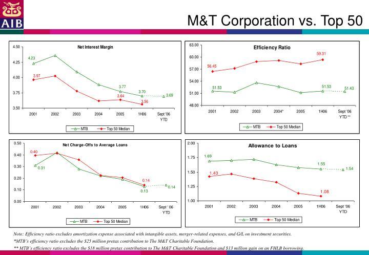 M&T Corporation vs. Top 50