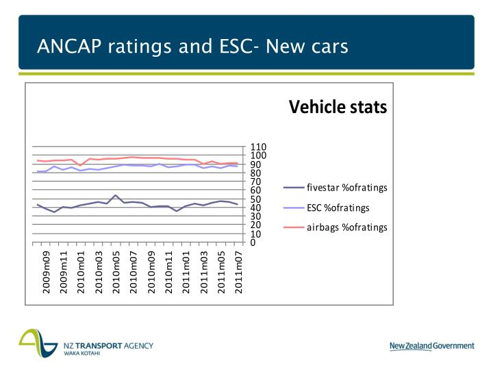 ANCAP ratings and ESC- New cars