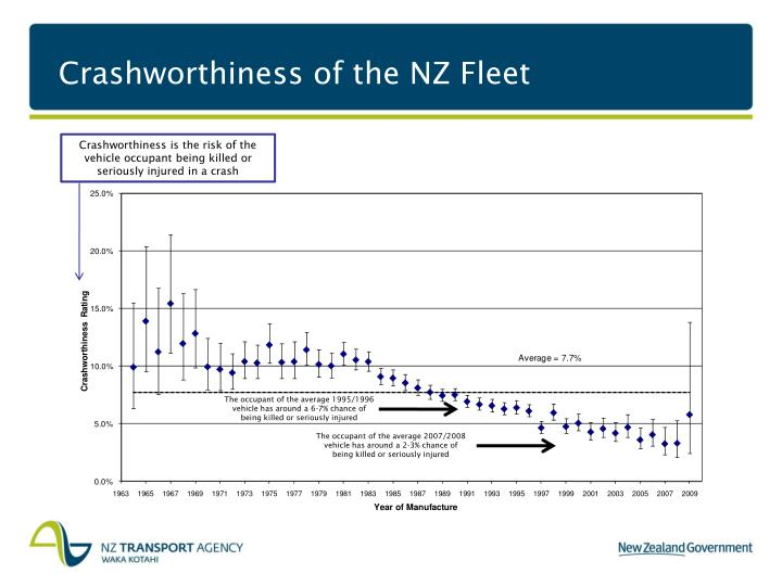 Crashworthiness of the NZ Fleet