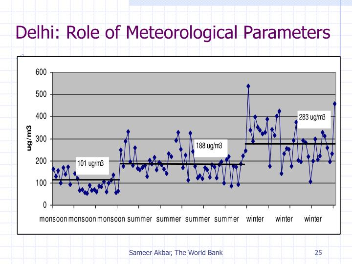 Delhi: Role of Meteorological Parameters