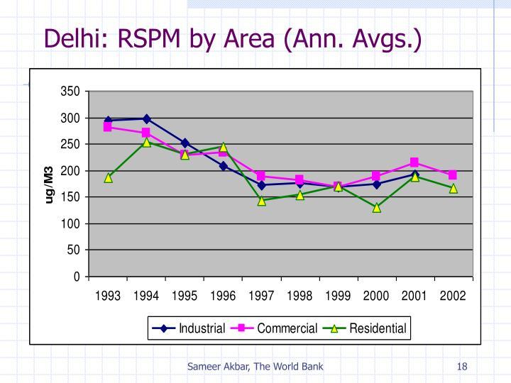 Delhi: RSPM by Area (Ann. Avgs.)