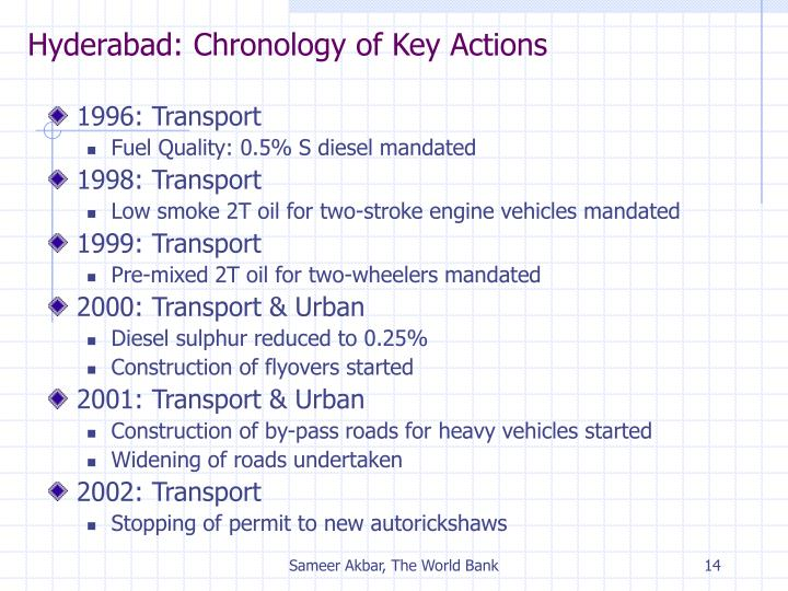 Hyderabad: Chronology of Key Actions