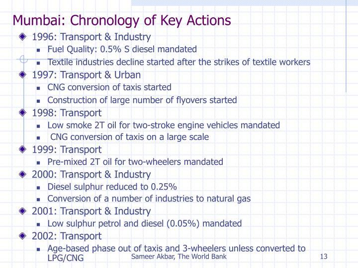 Mumbai: Chronology of Key Actions