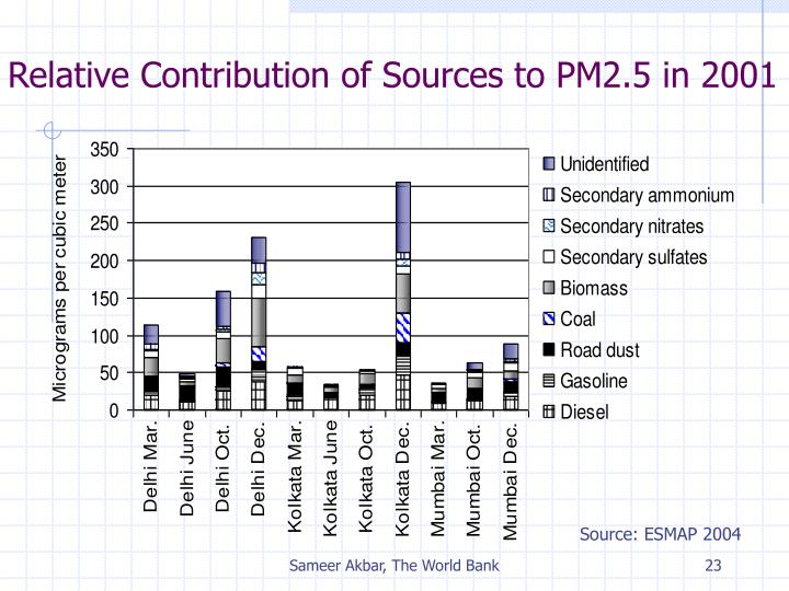 Relative Contribution of Sources to PM2.5 in 2001