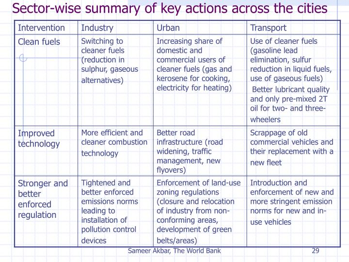 Sector-wise summary of key actions across the cities