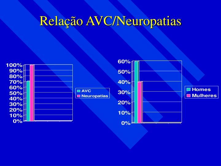 Relação AVC/Neuropatias