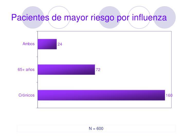 Pacientes de mayor riesgo por influenza