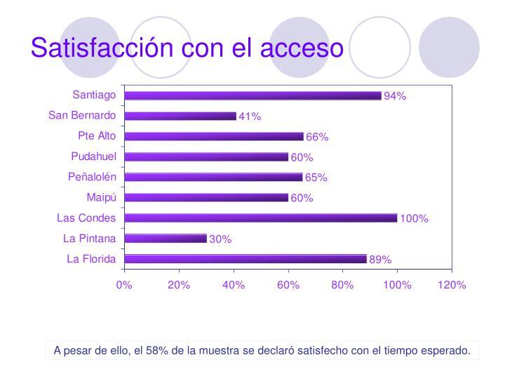 Satisfacción con el acceso