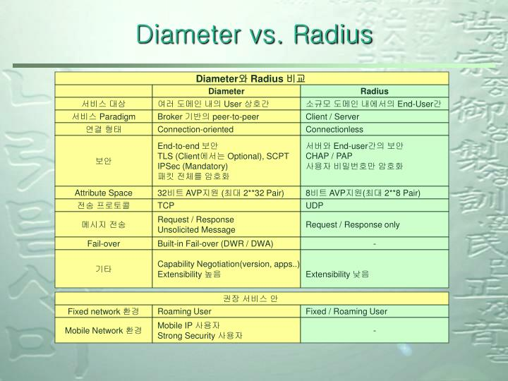 Diameter vs. Radius