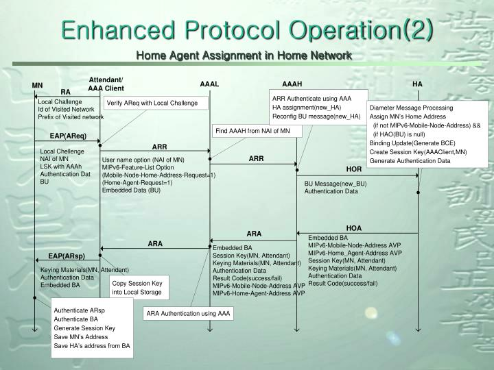 Enhanced Protocol Operation(2)