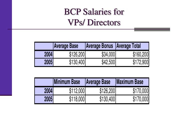 BCP Salaries for