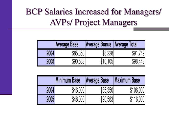 BCP Salaries Increased for Managers/ AVPs/ Project Managers