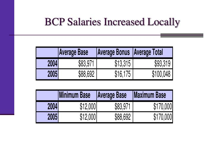 BCP Salaries Increased Locally