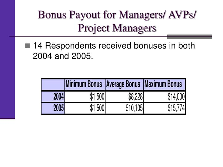 Bonus Payout for Managers/ AVPs/ Project Managers