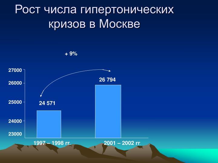 Рост числа гипертонических кризов в Москве