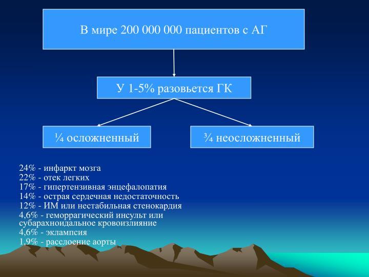 В мире 200 000 000 пациентов с АГ