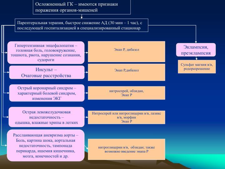 Осложненный ГК – имеются признаки поражения органов-мишеней