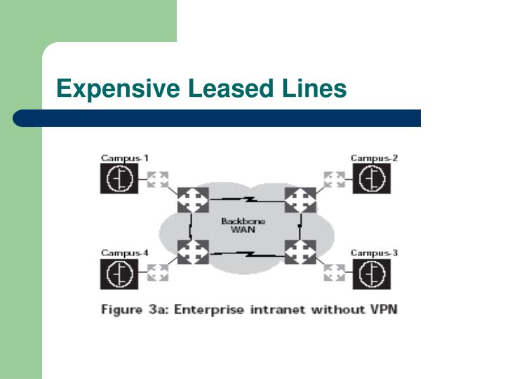 Expensive Leased Lines