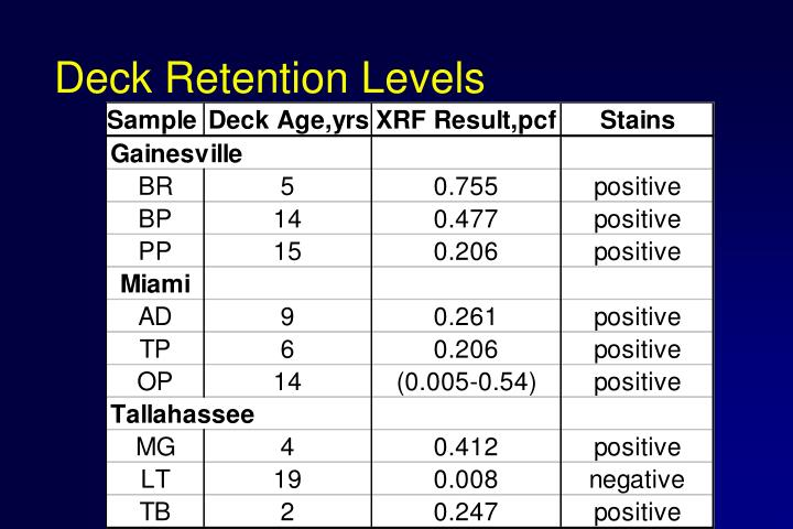 Deck Retention Levels