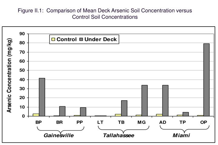 Figure II.1:  Comparison of Mean Deck Arsenic Soil Concentration versus Control Soil Concentrations