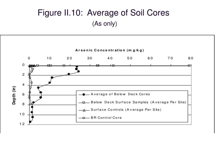 Figure II.10:  Average of Soil Cores