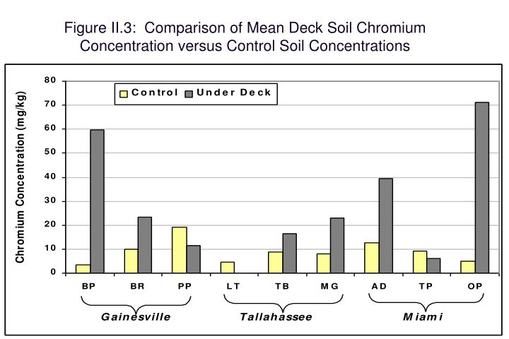 Figure II.3:  Comparison of Mean Deck Soil Chromium Concentration versus Control Soil Concentrations