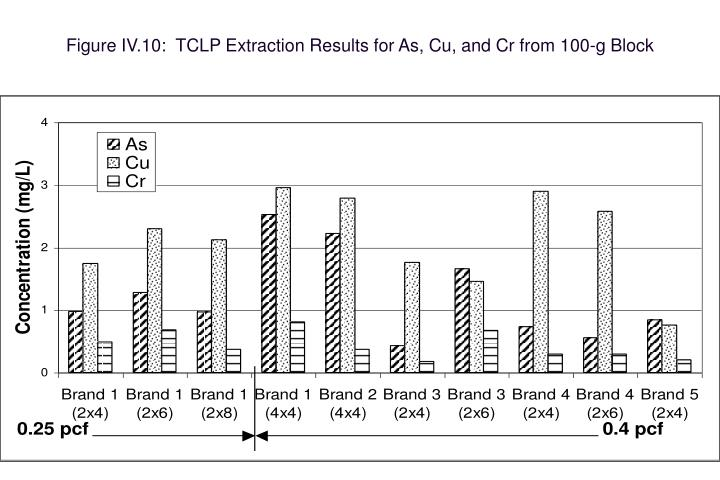 Figure IV.10:  TCLP Extraction Results for As, Cu, and Cr from 100-g Block