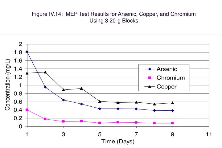 Figure IV.14:  MEP Test Results for Arsenic, Copper, and Chromium