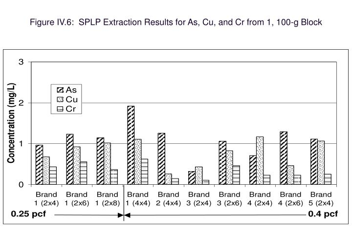 Figure IV.6:  SPLP Extraction Results for As, Cu, and Cr from 1, 100-g Block