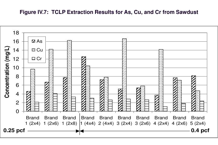 Figure IV.7:  TCLP Extraction Results for As, Cu, and Cr from Sawdust