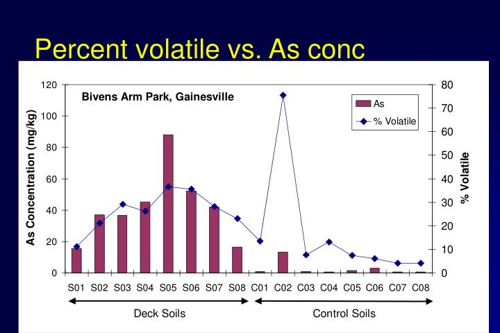 Percent volatile vs. As conc