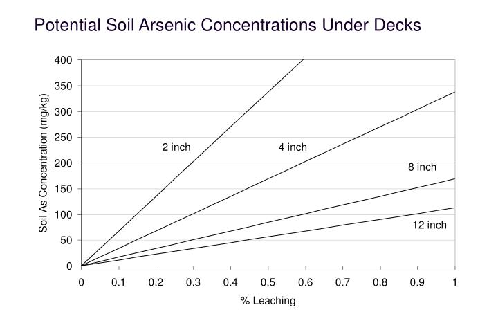 Potential Soil Arsenic Concentrations Under Decks