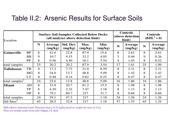 Table II.2:  Arsenic Results for Surface Soils
