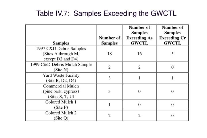 Table IV.7:  Samples Exceeding the GWCTL