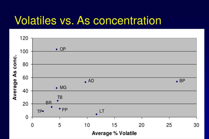 Volatiles vs. As concentration