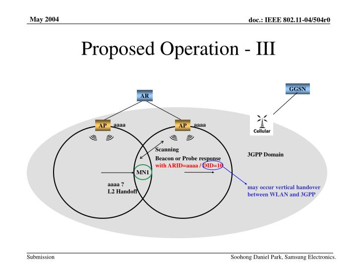 Proposed Operation - III