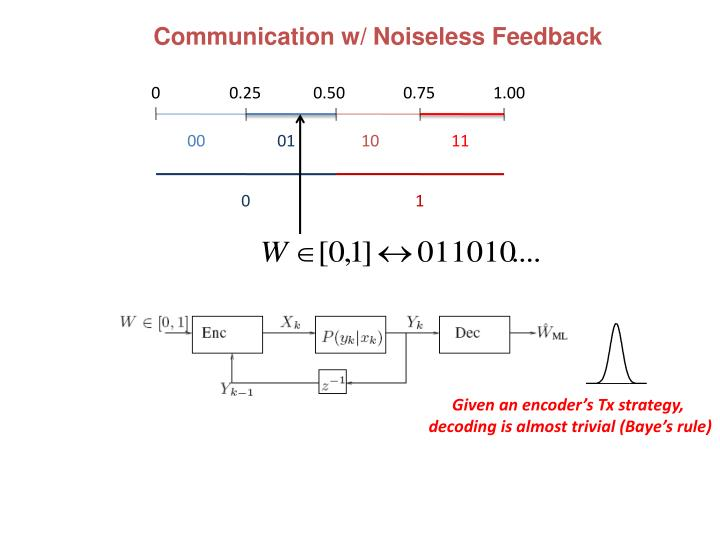 Communication w/ Noiseless Feedback