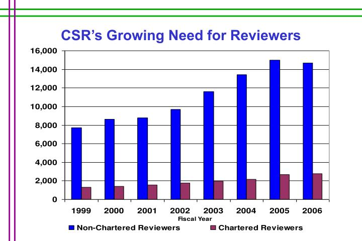 CSR's Growing Need for Reviewers