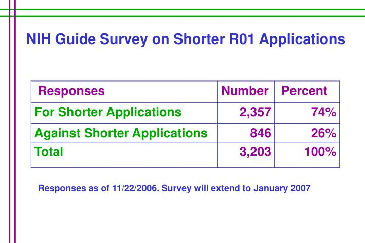NIH Guide Survey on Shorter R01 Applications