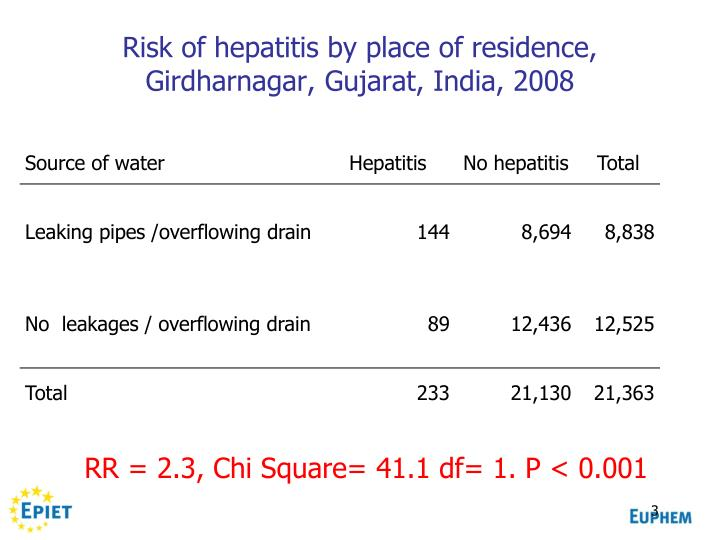 Risk of hepatitis by place of residence girdharnagar gujarat india 2008